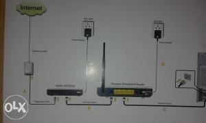 Wifi modemi ruteri TENDA